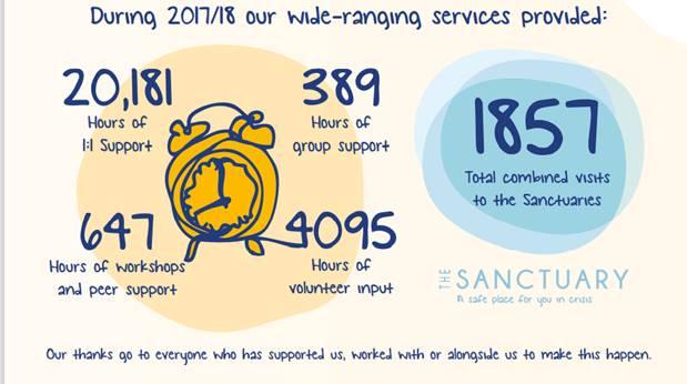 MIND 2017-2018 Service Provided